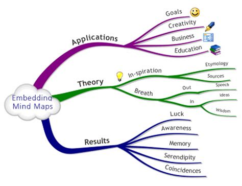 Essay mind map template