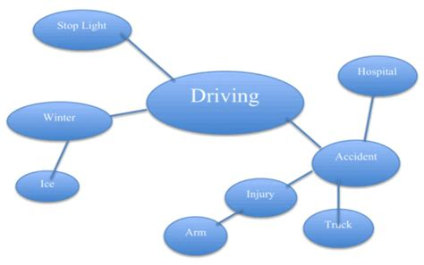 free essay on Drinking and Driving